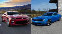 Challenger passes Camaro in pony car sales for third month
