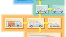 DaimlerChrysler Fuel Cell family tree