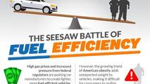 The seesaw battle of fuel efficiency