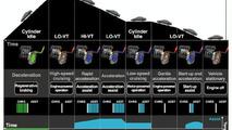 New Honda Hybrid Engine System