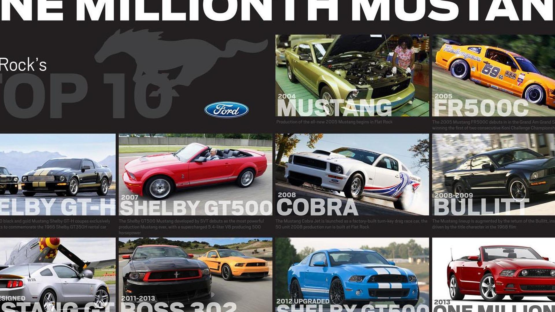 Ford Mustang turns 49, celebrates a production milestone