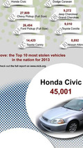 Winners of America's 10 most stolen cars in 2013 are...