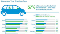 Cisco global study shows 57 percent of consumers trust driverless cars
