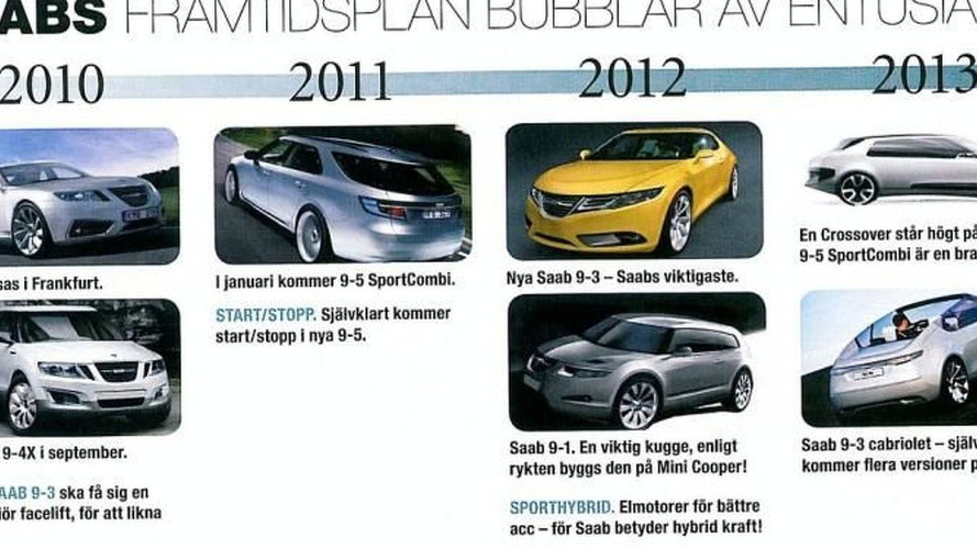 Speculative SAAB Product Plan to 2017 Surfaces