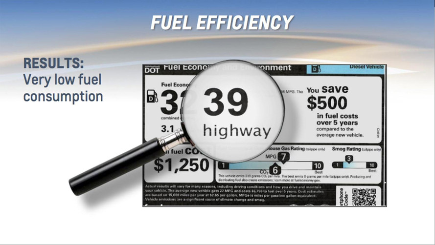 Chevy Equinox Diesel Is More Efficient Than Its Hybrid Competition