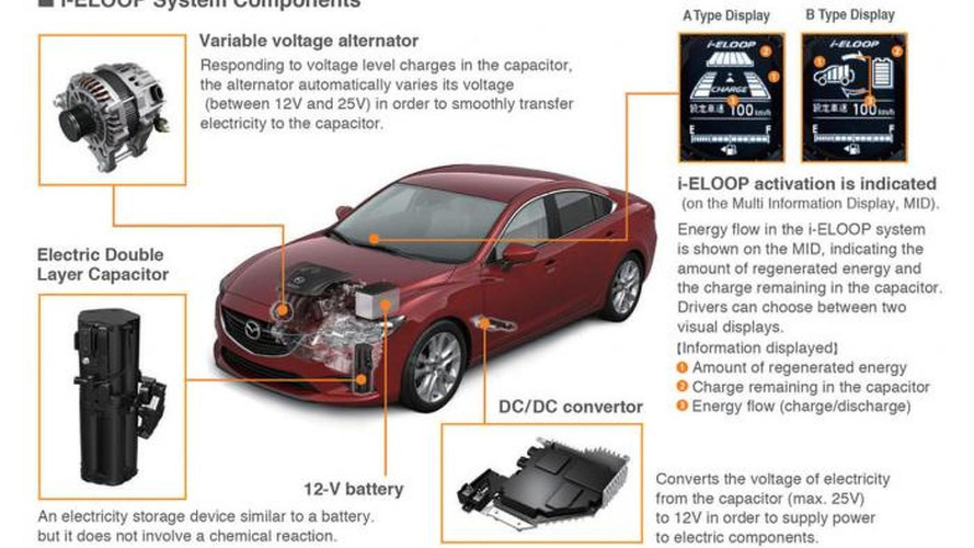 2014 Mazda6 with i-ELOOP returns 40 mpg hwy