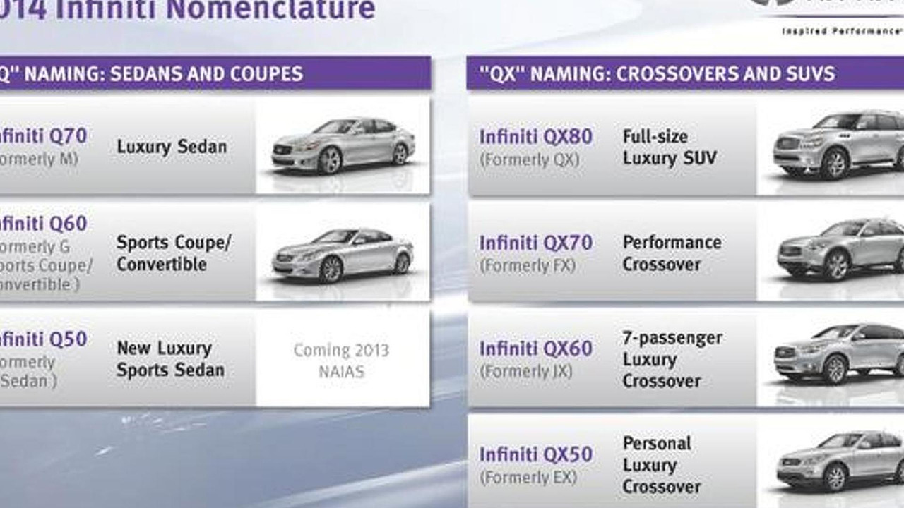Infiniti 2014MY new nomenclature inforgraphic, 600, 18.12.2012