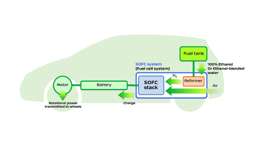 Nissan reveals world's first Solid Oxide Fuel Cell for automotive use