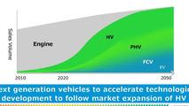 Toyota Environmental Challenge 2050 slide