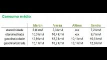 March, Versa, Sentra e Altima ganham selo Compet de baixo consumo - veja tabela