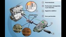 Schema di funzionamento di un filtro anti-particolato