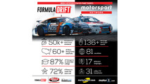 Motor1 - Formula DRIFT