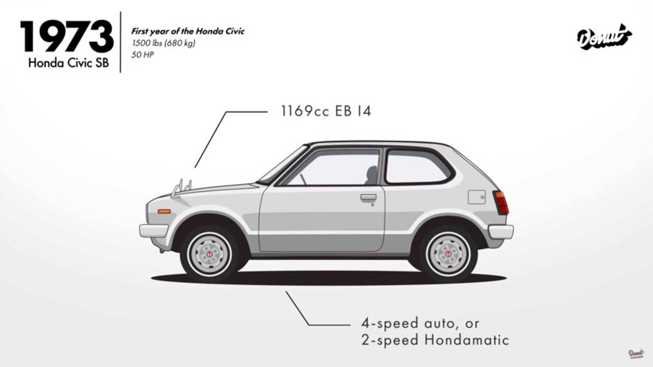 See 44 Years Of Honda Civic Evolution In This Nifty 1
