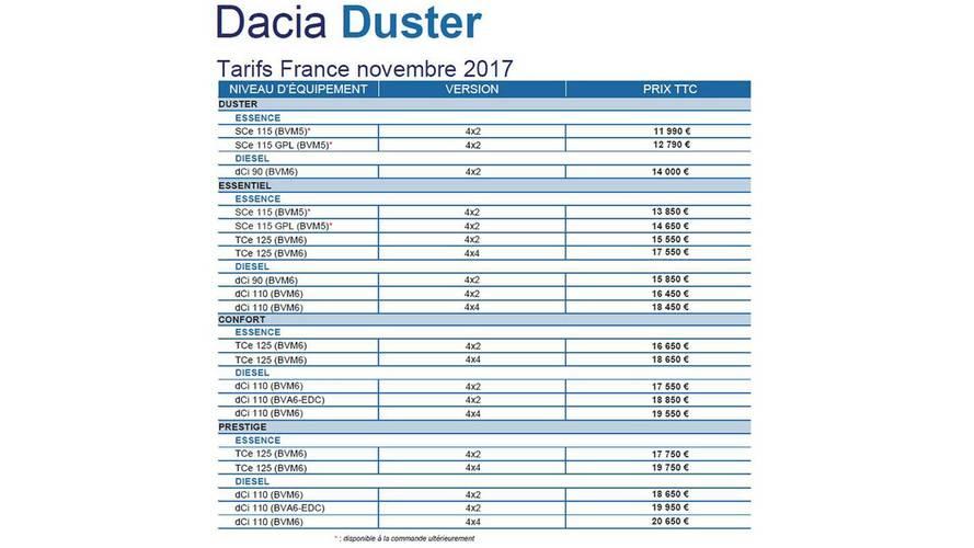 Tarifs Dacia Duster