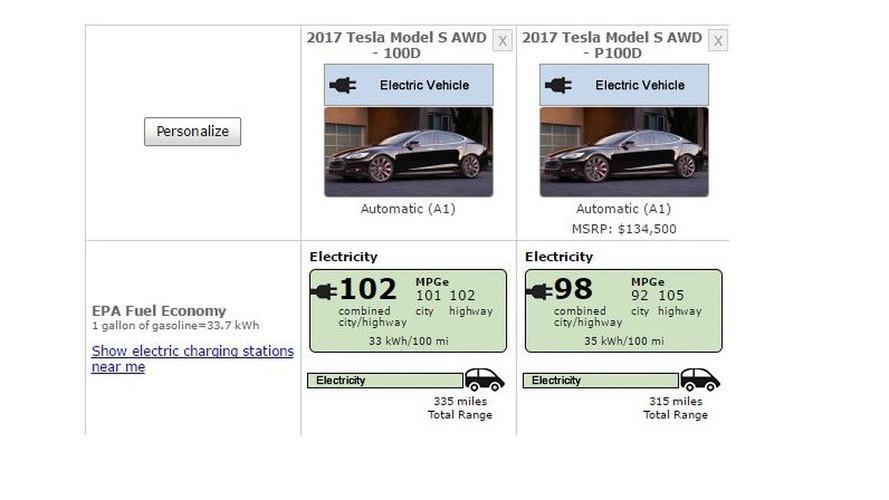 Tesla Model S 100D EPA Rating