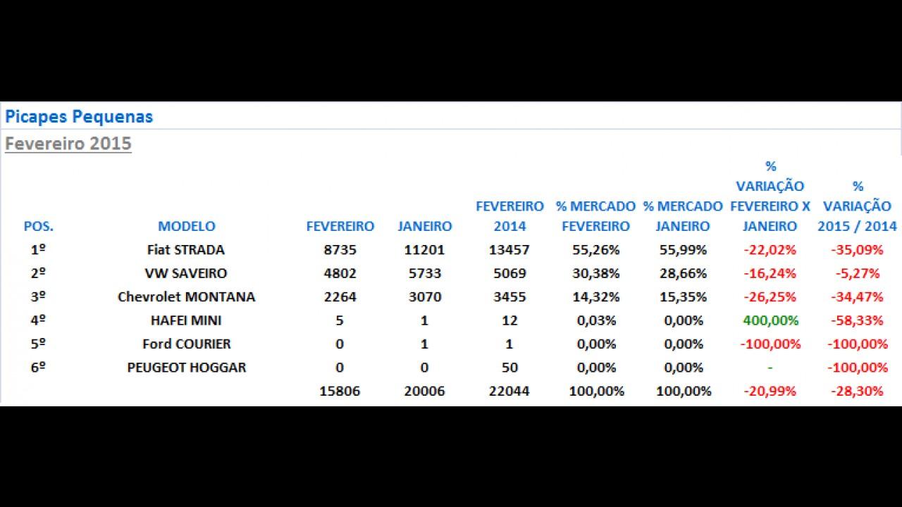 Veja o ranking das picapes mais vendidas em fevereiro