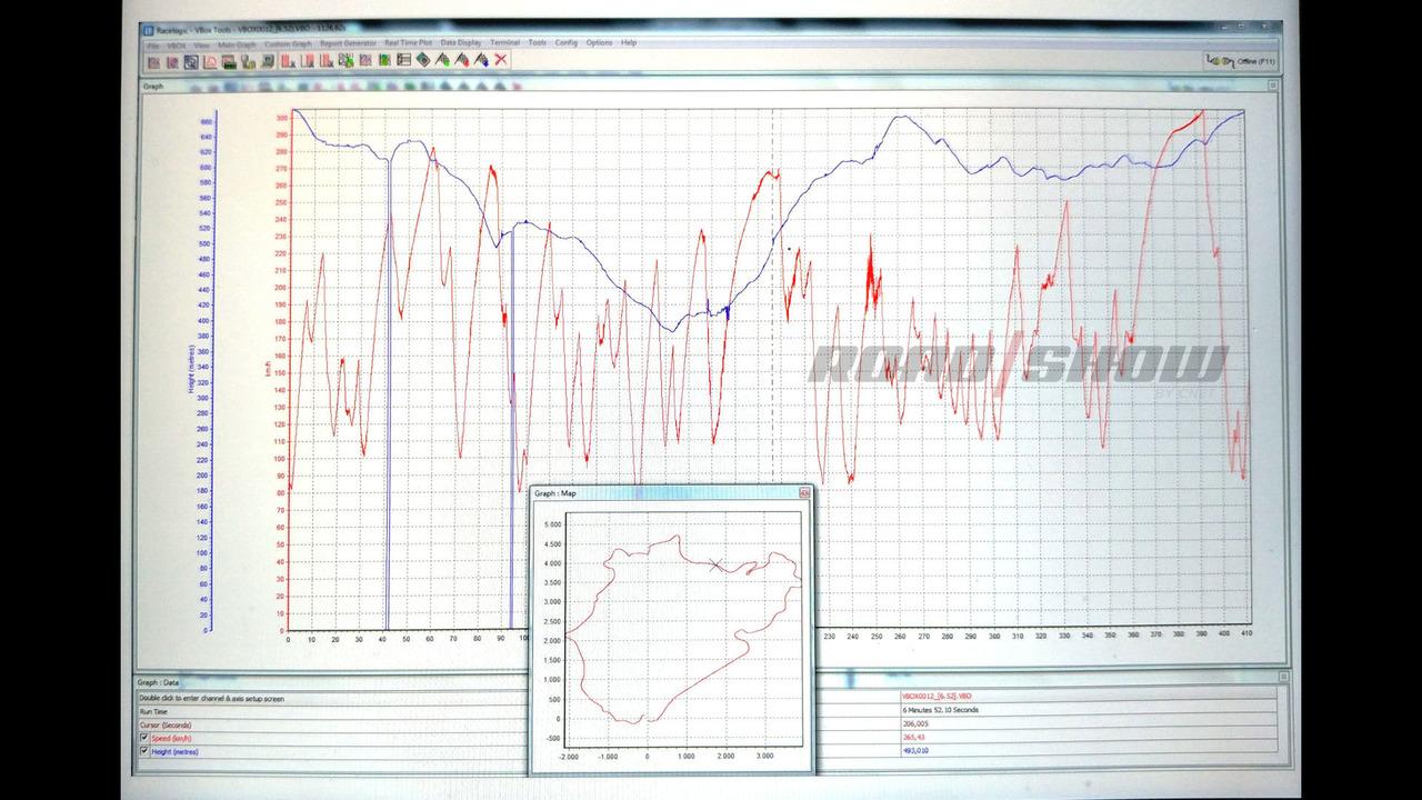 Lamborghini Huracan Performante Nurburgring Record
