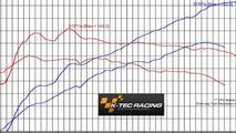 Renaultsport Twingo gets 163 bhp from K-Tec Racing