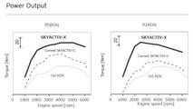 Mazda SKYACTIV-X motor planları