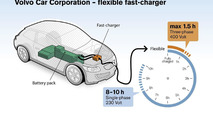 Volvo developing an advanced EV charger - promises 1.5 hour recharge time