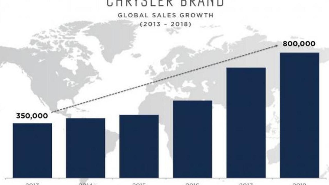 Chrysler five year plan