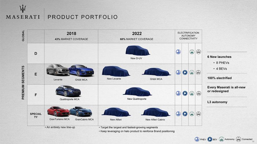 Maserati, 2018-2022 için yol haritasını açıkladı