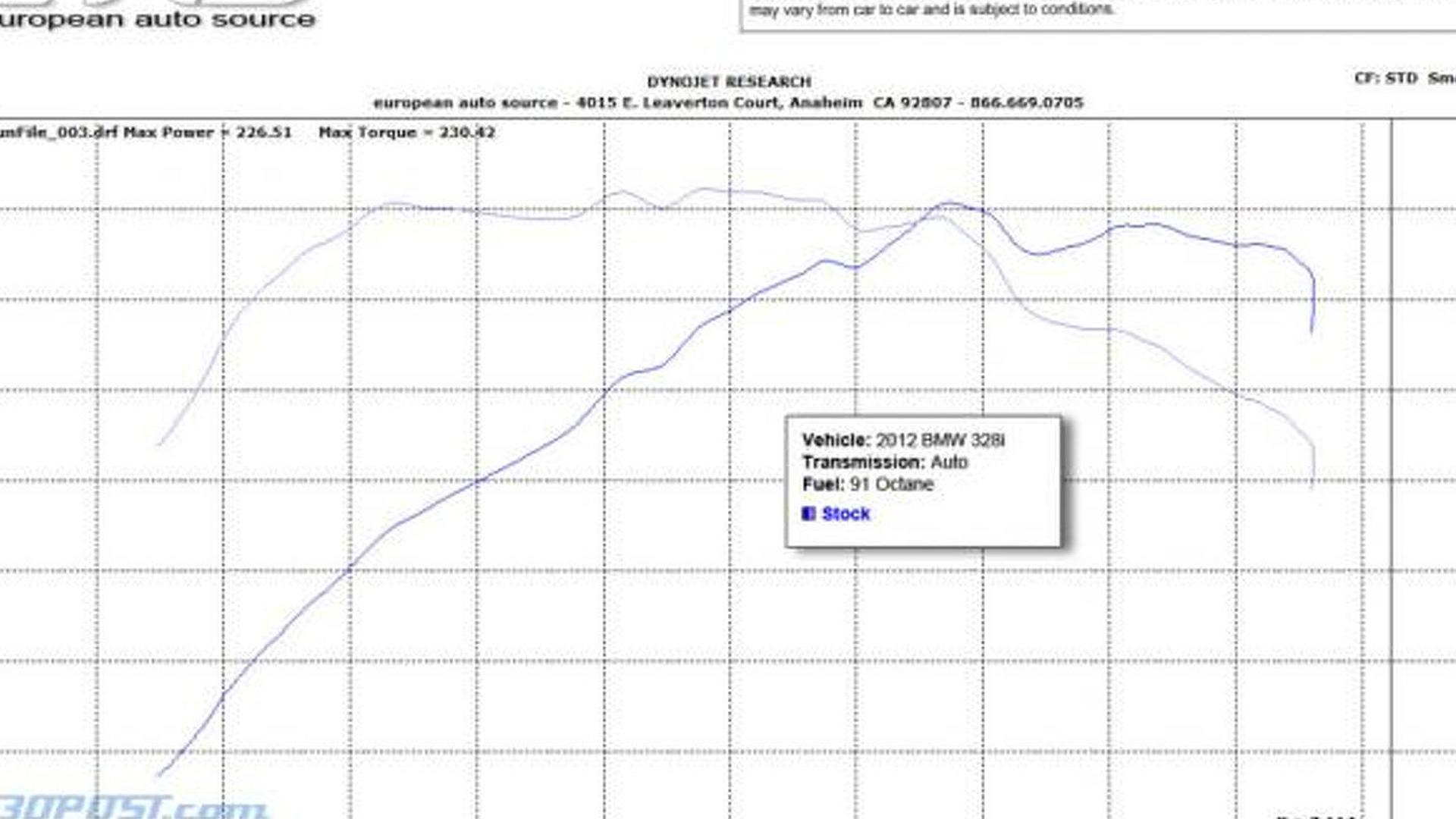 bmw 328i engine more powerful than bmw says dyno results video