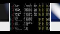 Felipe Massa bate forte em treino, mas passa bem - Alonso faz a pole em Budapeste