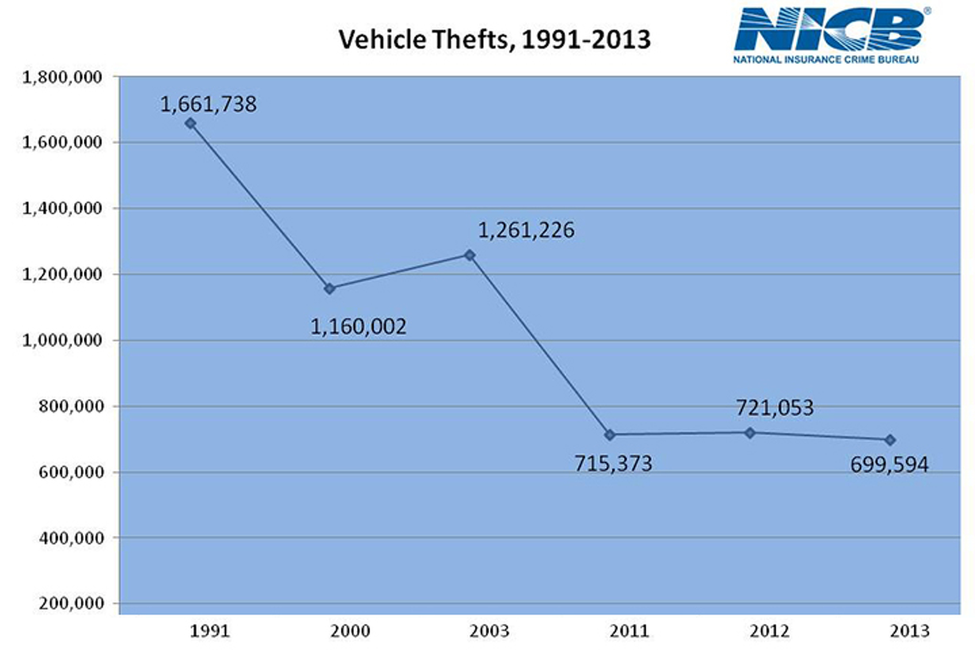 Are Car Thefts Going the Way of Polio?
