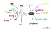 Noms Jaguar_Land Rover