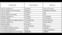 Marcas francesas dominam o ranking dos campeões de 2013 do CAR Group