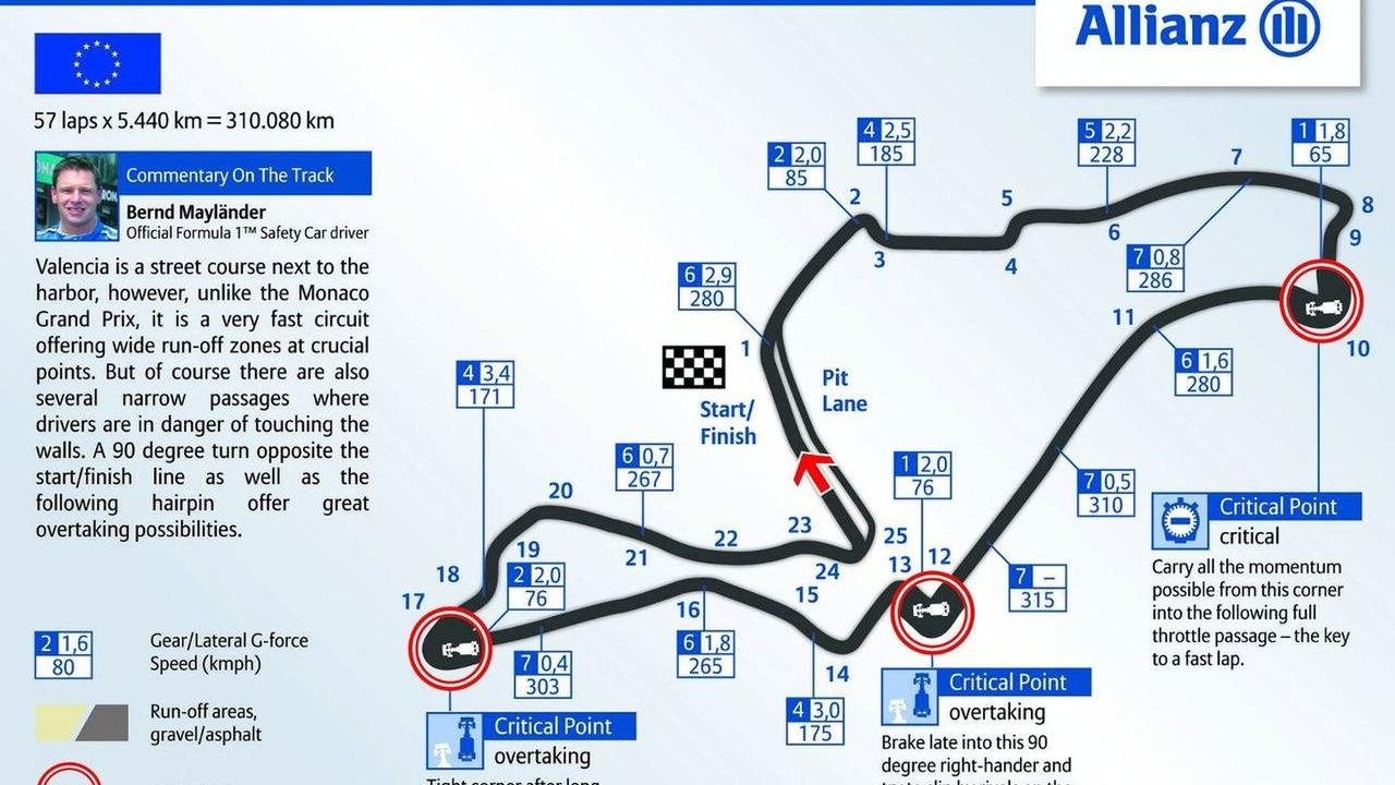 2009 Valencia street circuit map