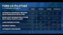 Ford CoPilot 360 Comparison