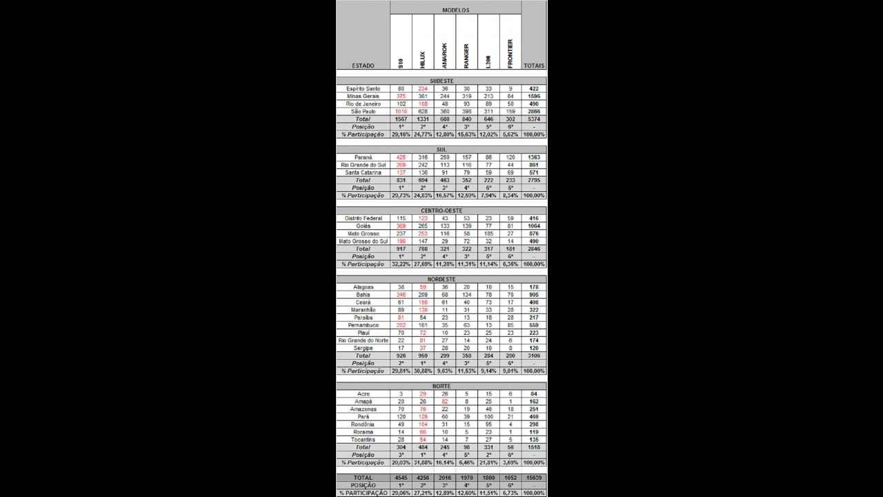 PICAPES MÉDIAS: Veja o desempenho das líderes por estados e regiões em novembro de 2012