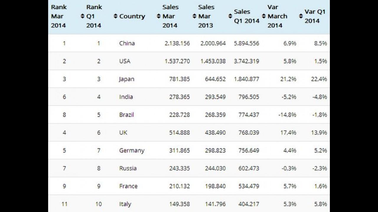 Mercado: Brasil despenca e perde 4º lugar para a Índia - veja ranking global