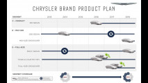 FCA, il piano prodotti 2014-2016