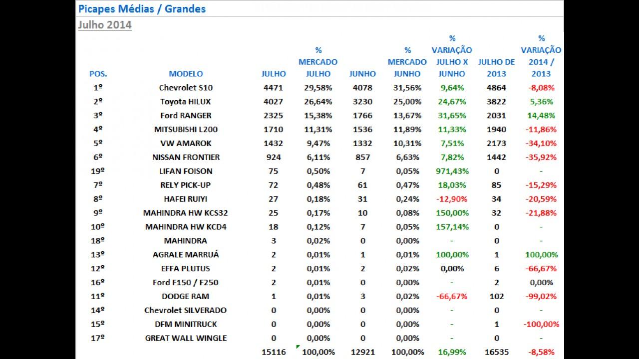 Picapes médias: Hilux encosta na líder S10 e Ranger é a que mais cresce em julho
