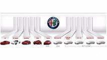 Alfa Romeo 2020 plan production