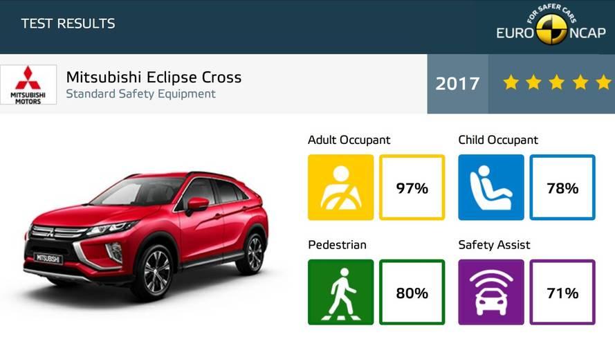 Euro NCAP Crash Tests