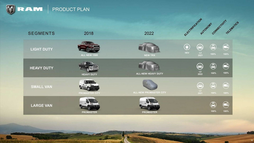 Ram 2018-2022 Roadmap Officially Revealed: Midsize Truck Coming