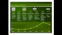 Jeep nel Chrysler Group LLC 2010-14 Business Plan