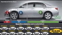 Senado vai discutir (alto) preço do carro no Brasil no dia 25