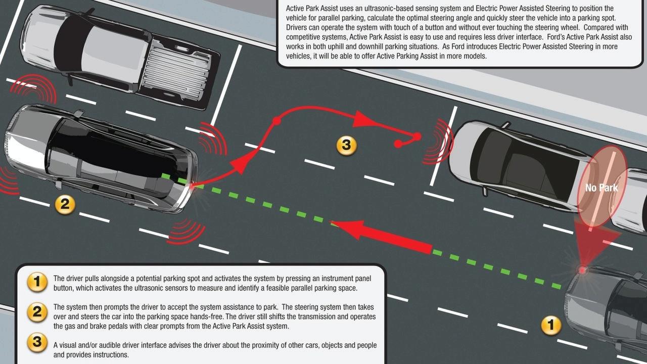 Ford Active Park Assist illustration