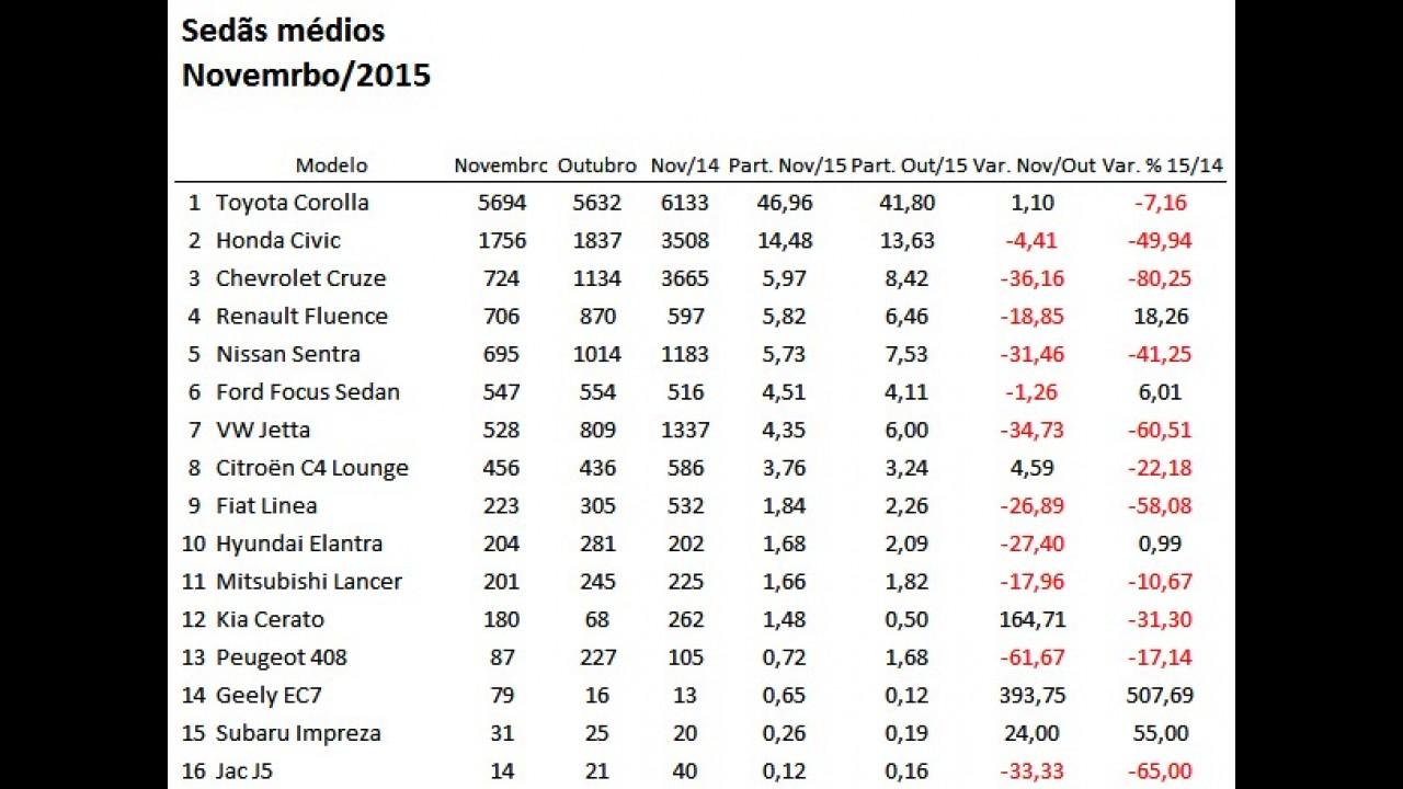 Sedãs médios: Corolla reina com quase metade das vendas do segmento