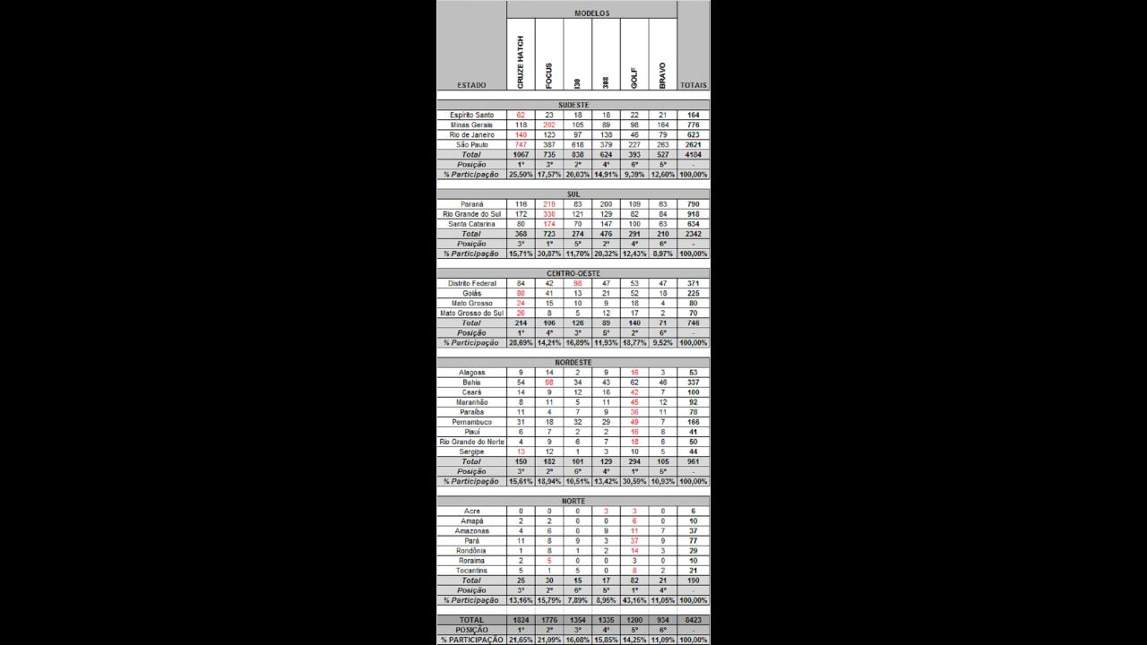 HATCHES MÉDIOS: Veja o desempenho dos líderes por estados e regiões em novembro de 2012
