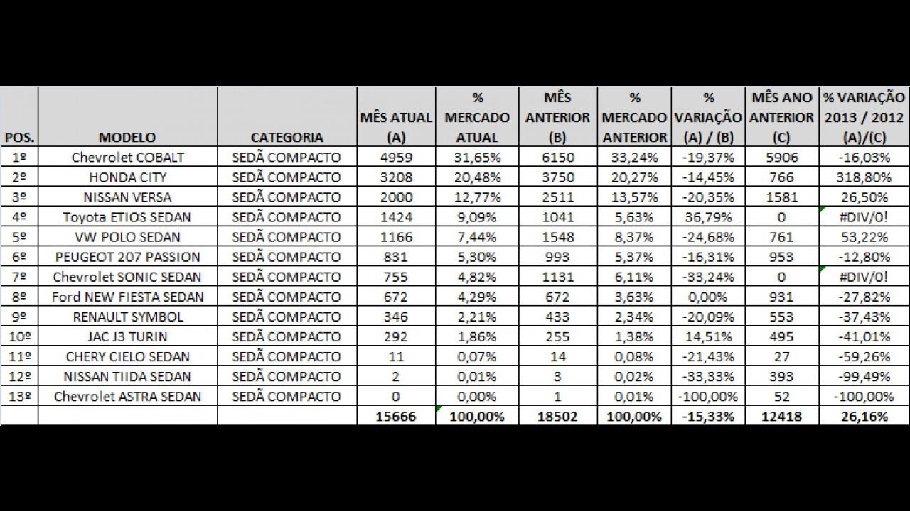 Sedãs compactos: Veja o ranking de vendas de janeiro de 2013