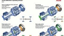 Audi A4 quattro operating principle
