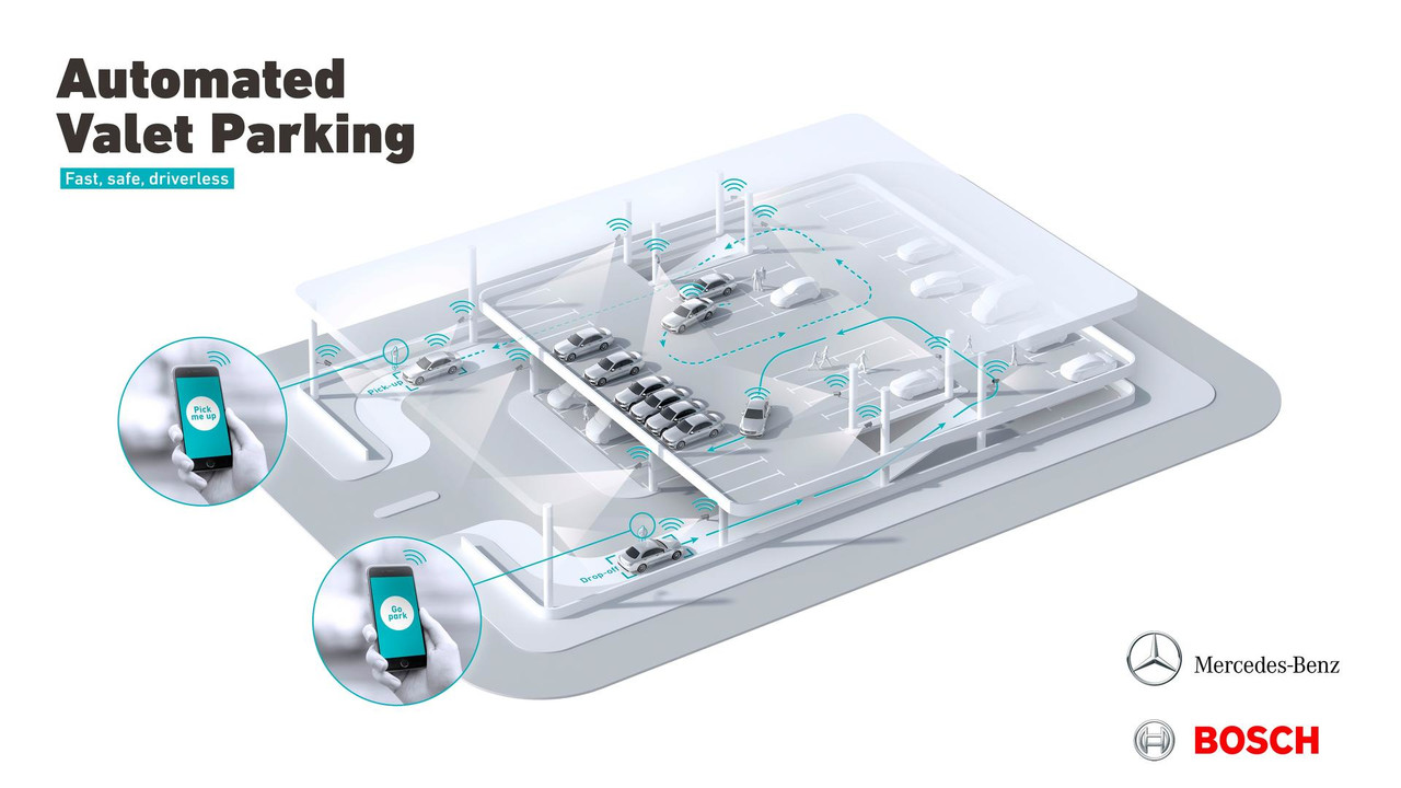 Parking autonome Mercedes et Bosch