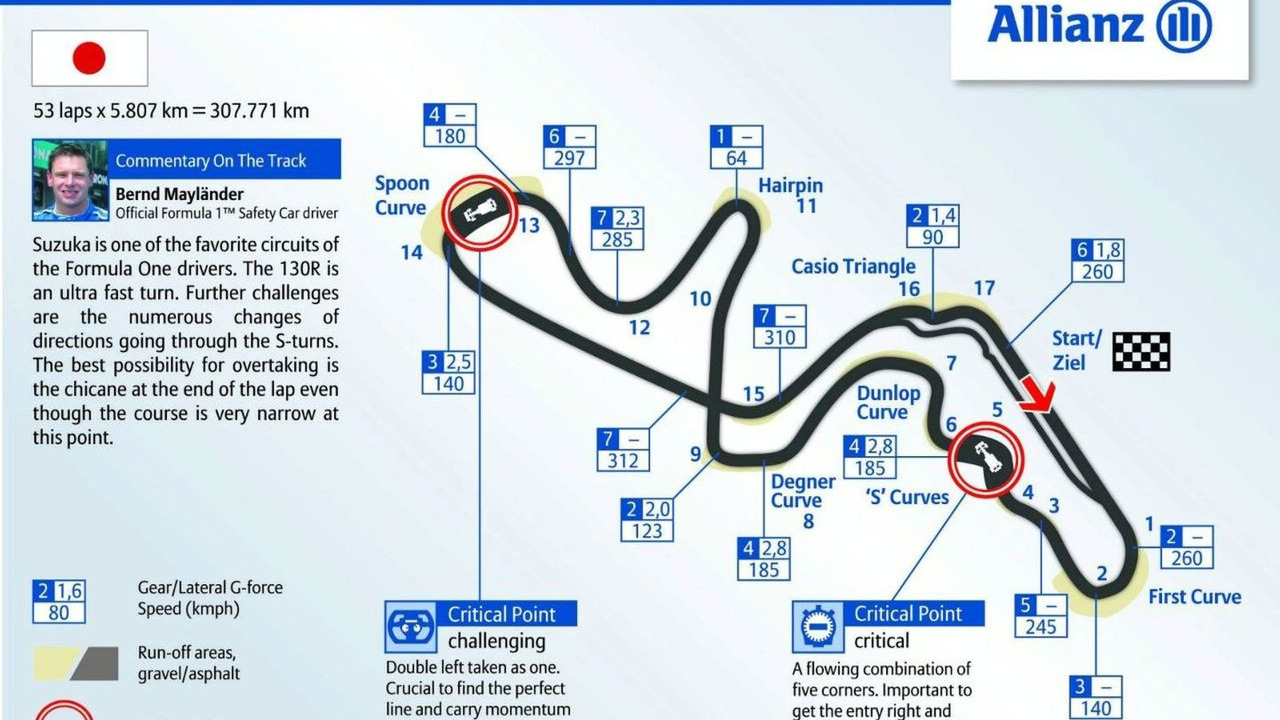 Suzuka circuit track graphic 2009