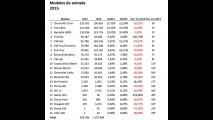 Veja quais foram os campeões de vendas em 2015 (populares)